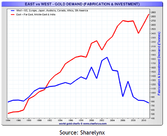 East vs West - Gold demand