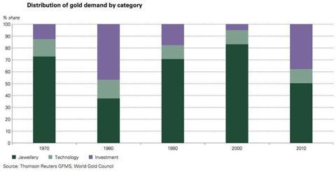 Efterfrågan på guld år 1970, 1980, 1990, 2000 och 2010 - Diagram