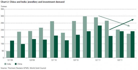 Efterfrågan på guld i Indien och Kina för smycken respektive investering