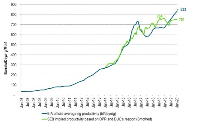 The US EIA is over-estimating the drilling productivity due to the DUC inventory draw
