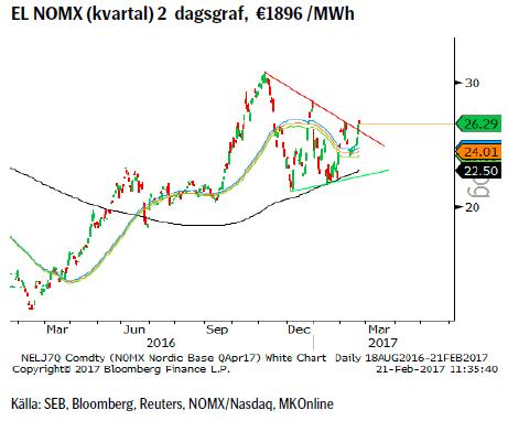 EL NOMX (kvartal) 2 dagsgraf, €1896 /MWh