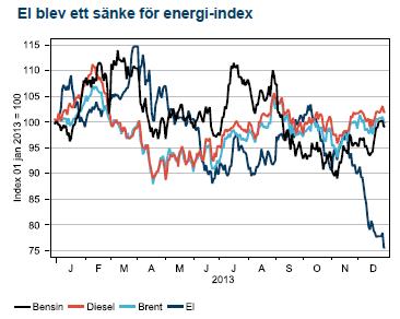 El blev ett sänke för energi-index