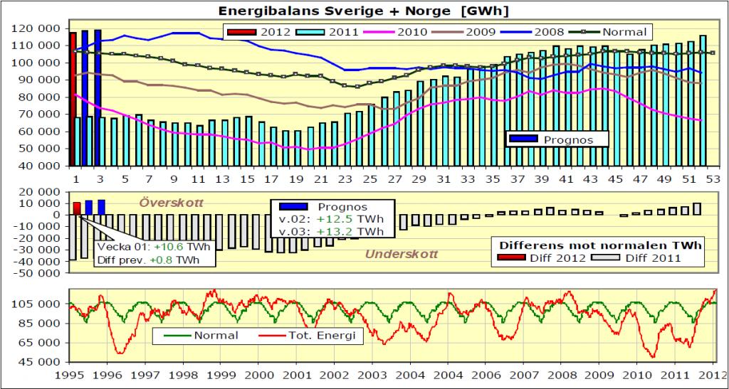 Diagram över el och energibalans för Sverige och Norge