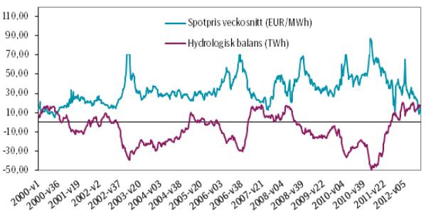 Den hydrologiska balansens betydelse för spotpriset på el