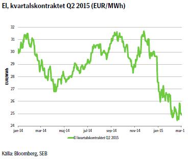 El, kvartalskontraktet Q2 2015 (EUR/MWh)