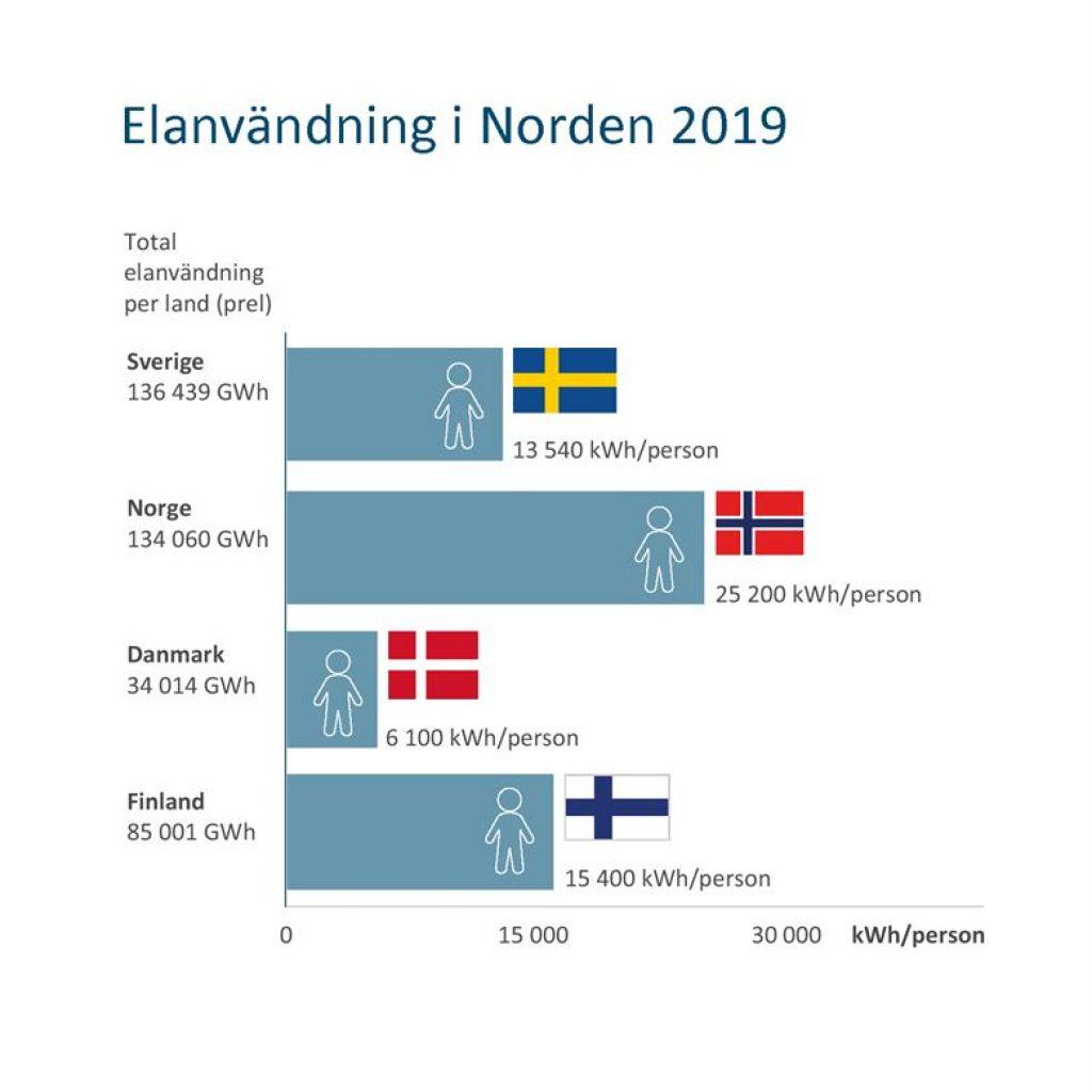 Elanvändning i Norden år 2019
