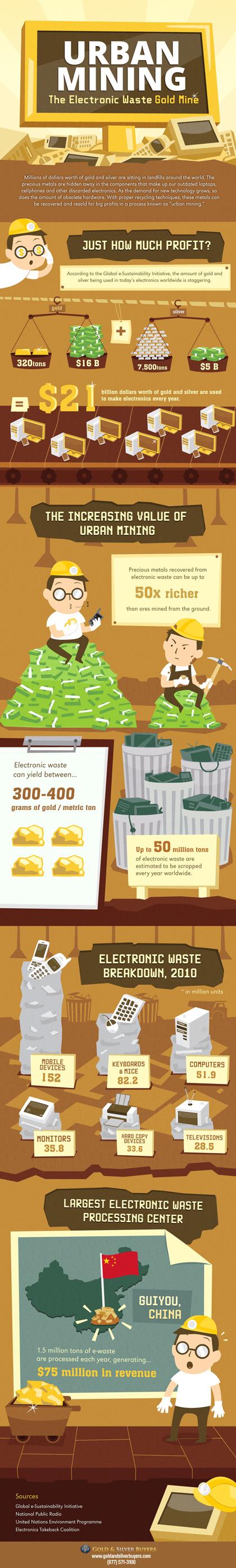Infografik om guld och silver i elektronikskrot - Urban mining