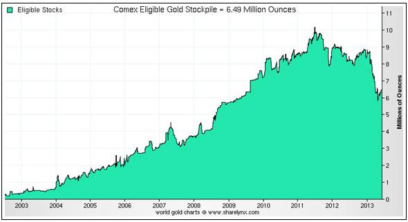 Lager av guld (eligible) hos COMEX