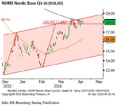 NOMX Nordic Base Q3-16 (€18,05)