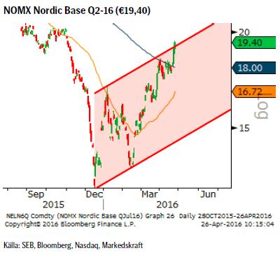 NOMX Nordic Base Q2-16 (€19,40)