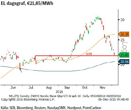 EL dagsgraf, €21,85/MWh