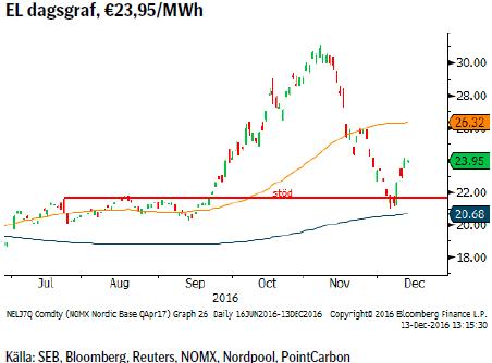 EL dagsgraf, €23,95/MWh