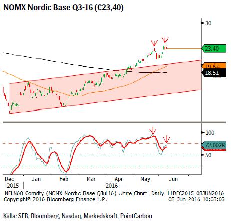 NOMX Nordic Base Q3-16 (€23,40)