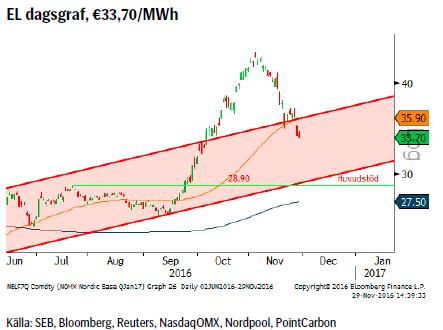 EL dagsgraf, €33,70/MWh