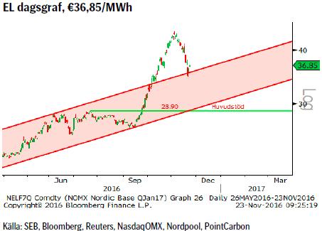 EL dagsgraf, €36,85/MWh