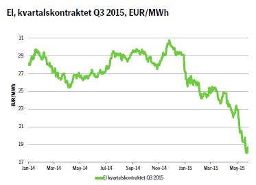 El, kvartalskontraktet Q3 2015, EUR/MWh