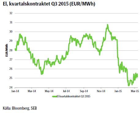 El, kvartalskontraktet Q3 2015 (EUR/MWh)