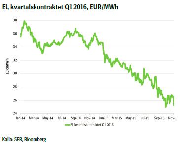 El, kvartalskontraktet Q1 2016, EUR/MWh