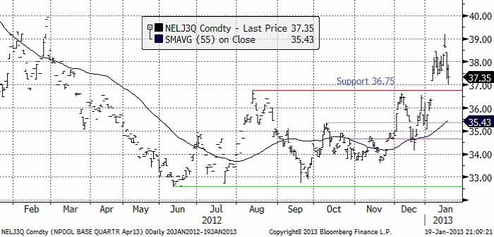 Elpris (NEL3Q), analys den 19 januari 2013