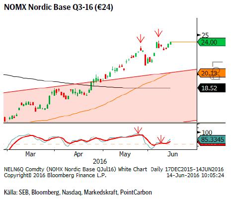NOMX Nordic Base Q3-16 (€24)