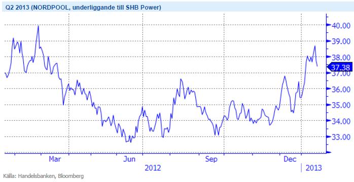 Elpris - Terminen Q2 2013 - Underliggande för SHB Power