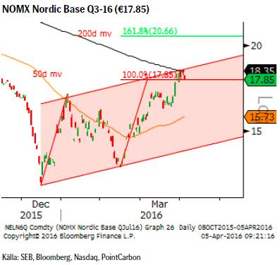 NOMX Nordic Base Q3-16 (€17.85)