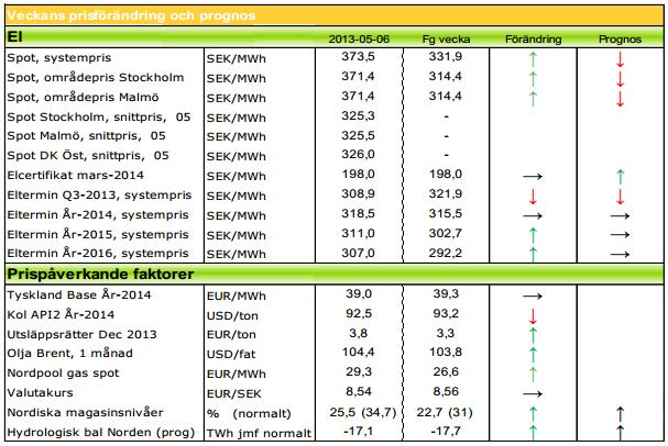 Prognos på elpris för 2013 och 2014 från Modity - Nord pool