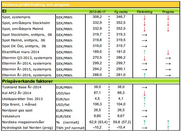 Prognos på elpris för 2013, 2014 och 2015