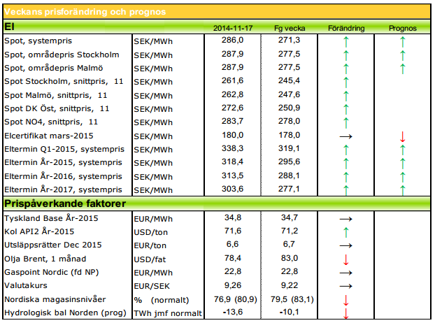 Prognos för 2015 på elpris