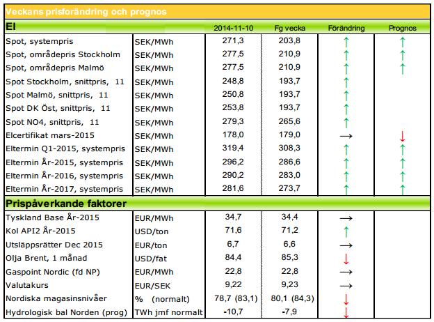 Nya prognoser för elpriserna
