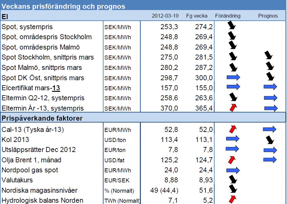 Elpris spot och termin - Prognos den 19 mars 2012