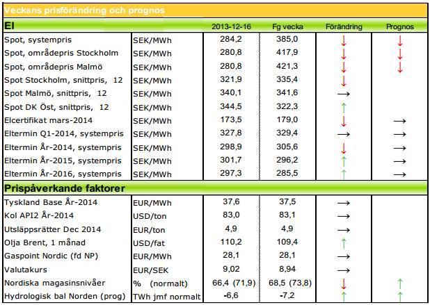 Elpris-prognoser för 2014