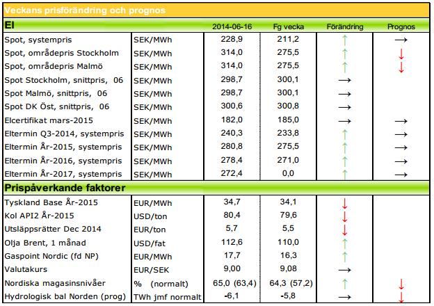 Elpris-prognoser från Modity för 2014, 2015 och framåt