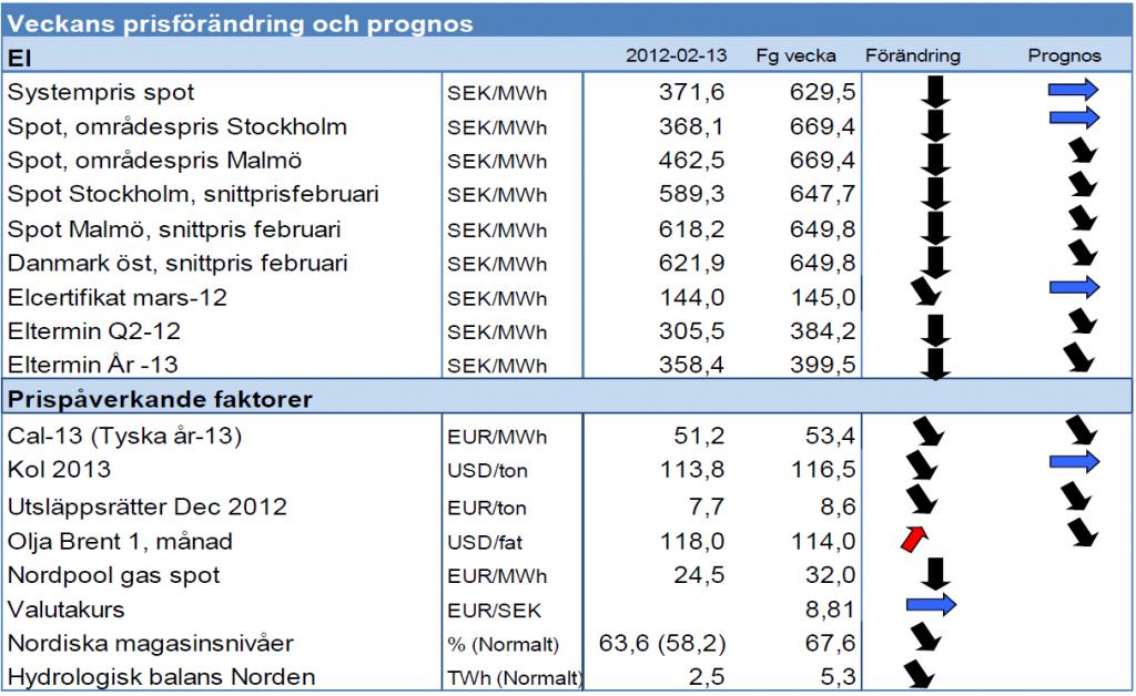 Prognos på elpris - Systempris och spotpris - 13 februari 2012