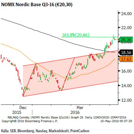 NOMX Nordic Base Q3-16 (€20,30)