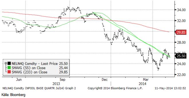 Teknisk analys av elpriset