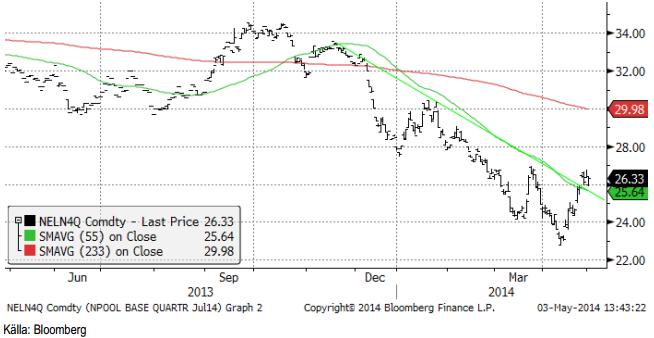 Den tekniska analys på elpriset