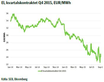 El, kvartalskontraktet Q4 2015, EUR/MWh