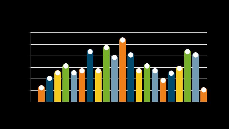 Årsmedelpris på elektricitet