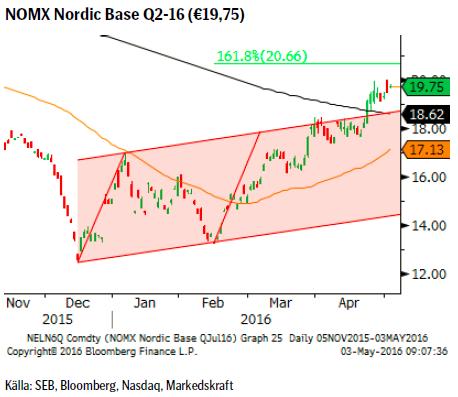 NOMX Nordic Base Q2-16 (€19,75)