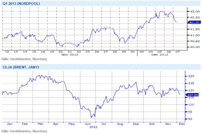 Terminer på elpriset för q1 2013 (nordpool) och Brentolja januari 2013