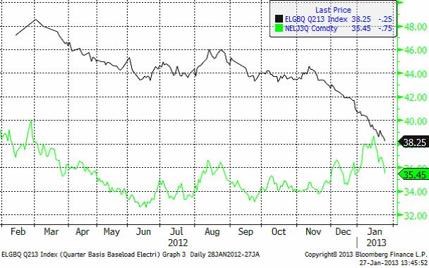 Elpriset i Tyskland och på Nordpoll under 2012 - 2013