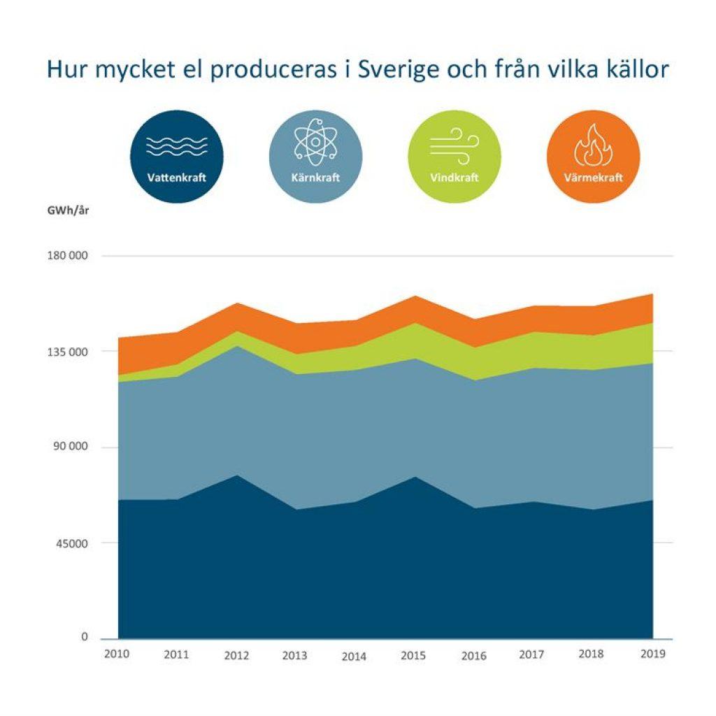 Hur myckel el som produceras i Sverige och från vilka källor