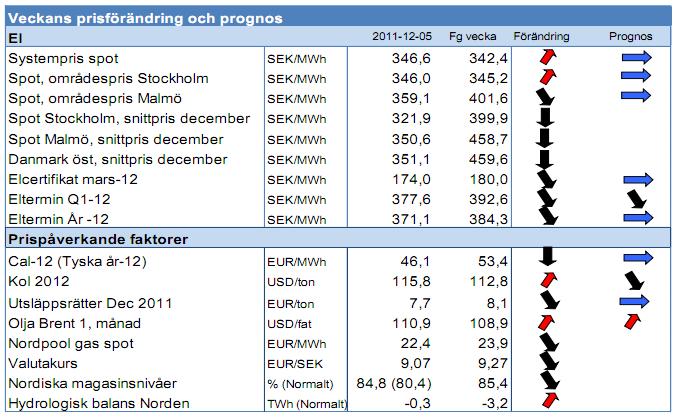Elprognos 5 november 2011 - Energimarknaden