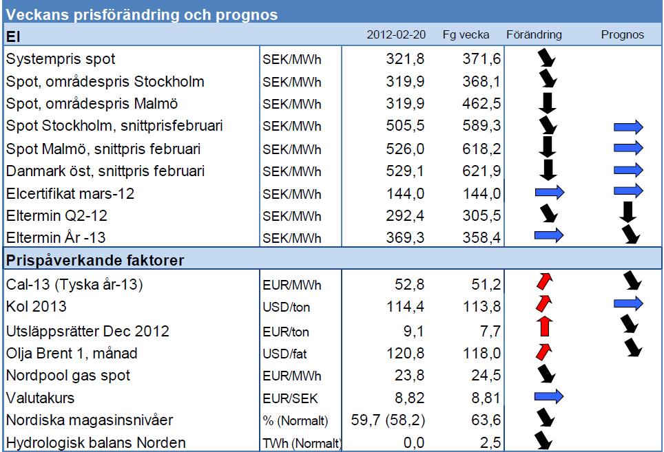 Eltermin - Prognos på el priser - 20 februari 2012