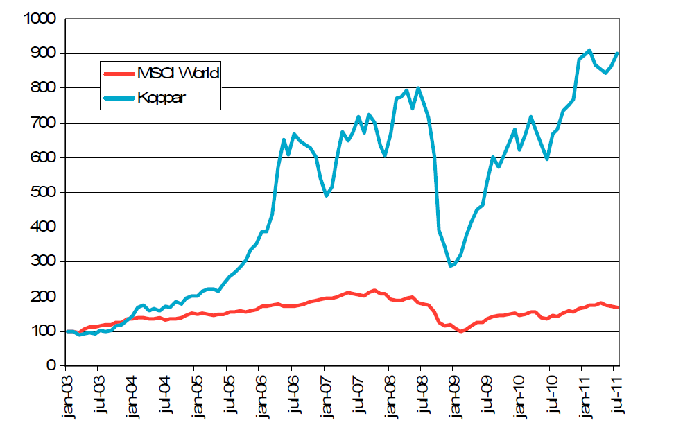 En investering i koppar jämfört med MSCI