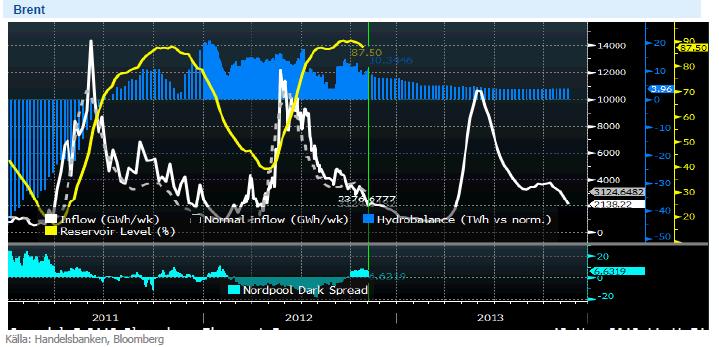 Energibalansen och elpriset för 2011, 2012 och 2013