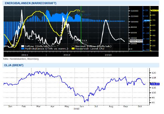 Energibalansen och oljepriset (brent) - 2012