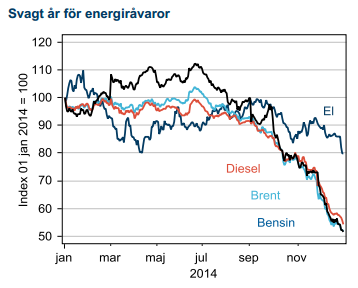 Energiråvaror 2014