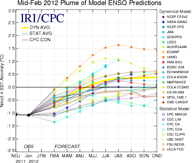 Ensembleprognosen från amrikanska Climate Prediction Center